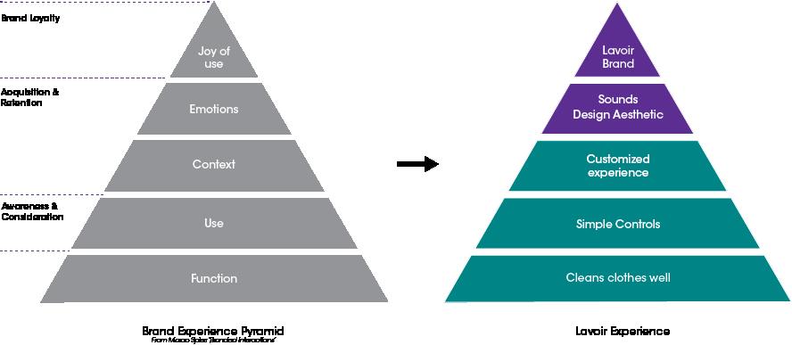 user_pyramid