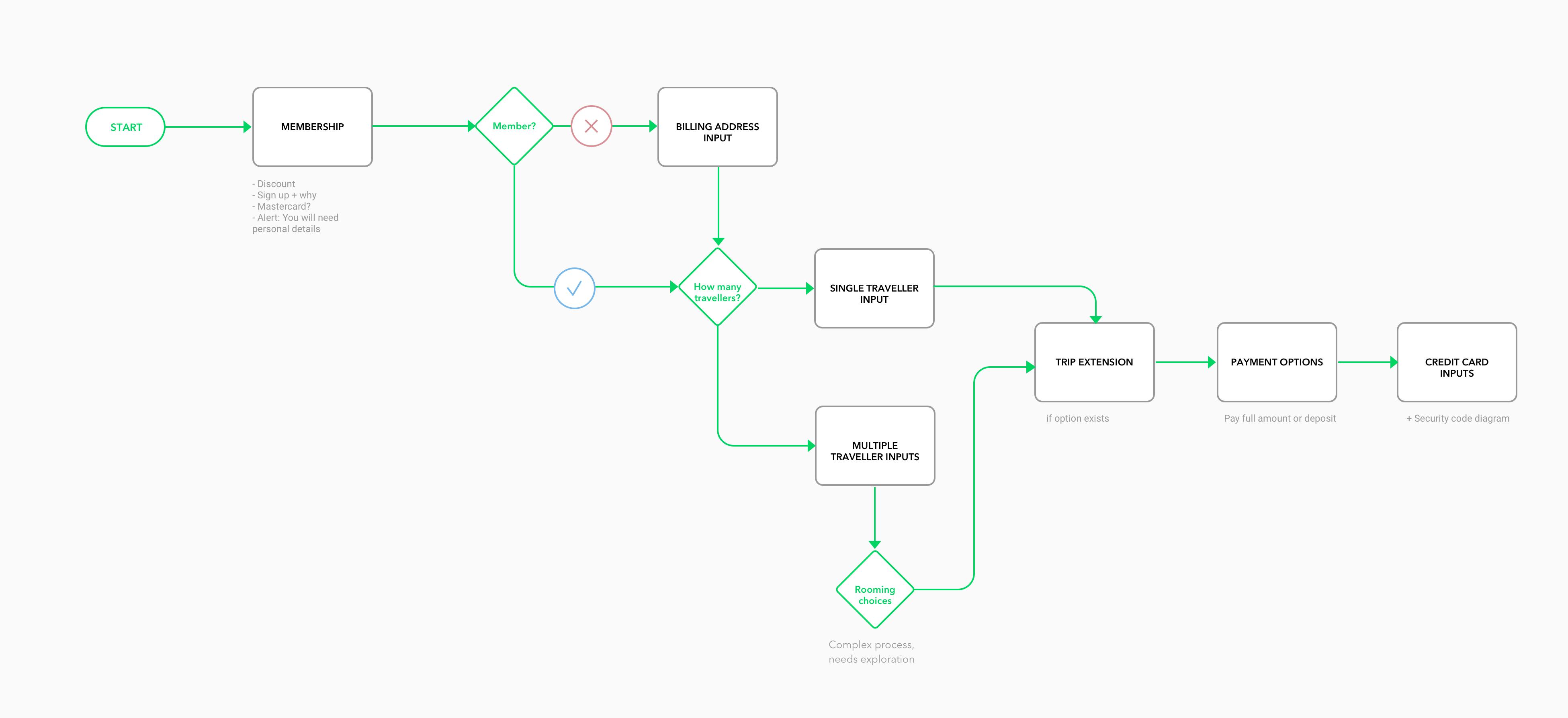 Checkout taskflow-V1